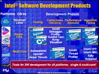 Intel's Software Development Suite